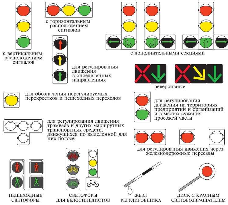 интерьера сигналы реверсивного светофора в картинках с пояснениями блюд патиссонов